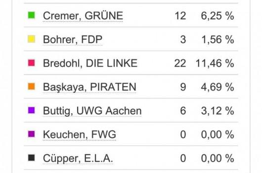 """Großartiges Ergebnis: Stimmbezirk """"Eisenbahnweg"""""""