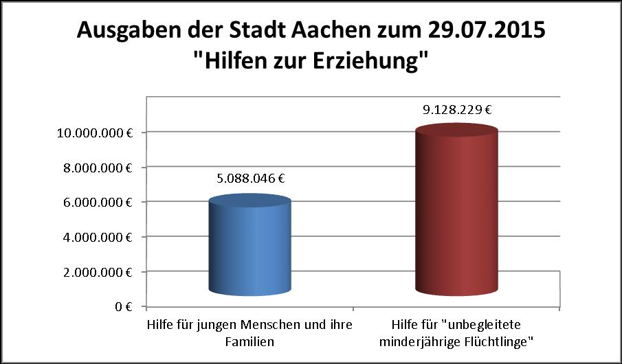 Hilfen zur Erziehung Aachen 29072015