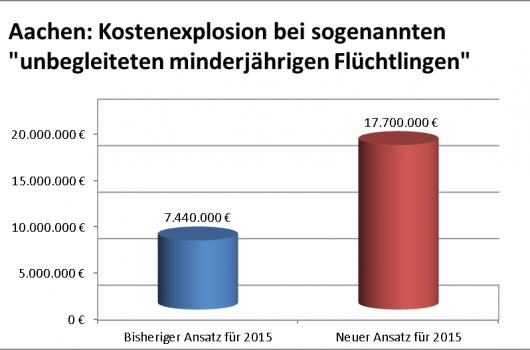 Asyl-Chaos: Kosten außer Kontrolle – Aachen bewilligt weitere zehn Millionen Euro