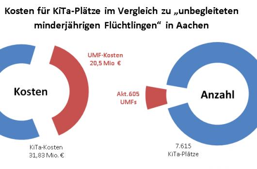 """""""Der soziale Frieden ist gefährdet"""" – Aachener Familien wurden 20,5 Mio. Euro vorenthalten"""